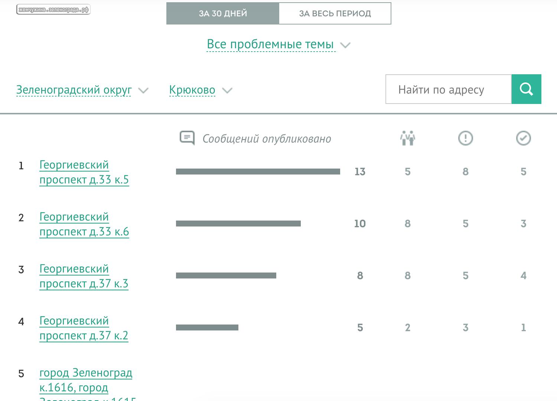 overall-krukovo-yards.png